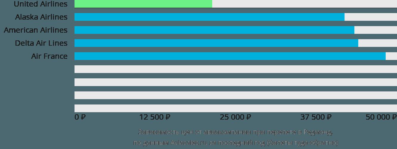 Динамика цен в зависимости от авиакомпании, совершающей перелет в Редмонд