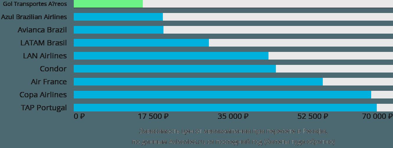 Динамика цен в зависимости от авиакомпании, совершающей перелет в Ресифи