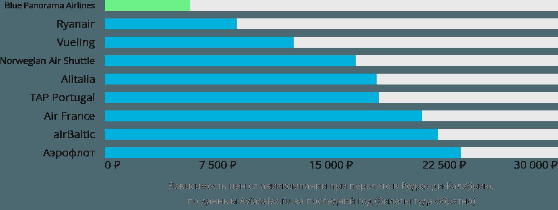 Динамика цен в зависимости от авиакомпании, совершающей перелет в Редджио-Калабрию
