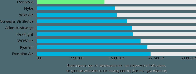 Динамика цен в зависимости от авиакомпании, совершающей перелет в Рейкьявик