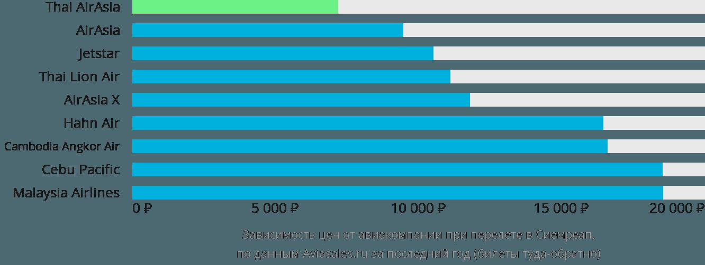 Динамика цен в зависимости от авиакомпании, совершающей перелет в Сиемреап