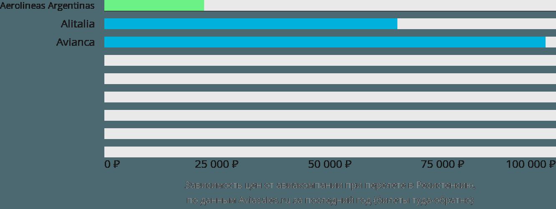 Динамика цен в зависимости от авиакомпании, совершающей перелет Ресистенсия