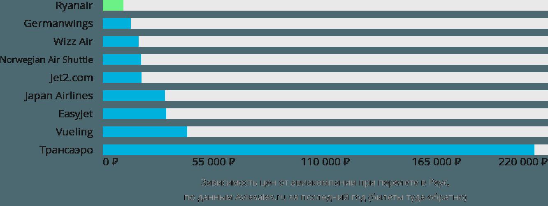 Динамика цен в зависимости от авиакомпании, совершающей перелет в Реус