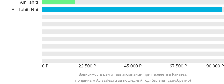 Динамика цен в зависимости от авиакомпании, совершающей перелет в Раиатеа