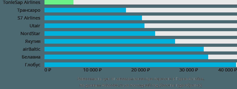 Динамика цен в зависимости от авиакомпании, совершающей перелет в Горно-Алтайск