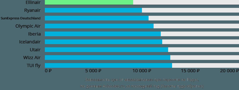 Динамика цен в зависимости от авиакомпании, совершающей перелет на Родос