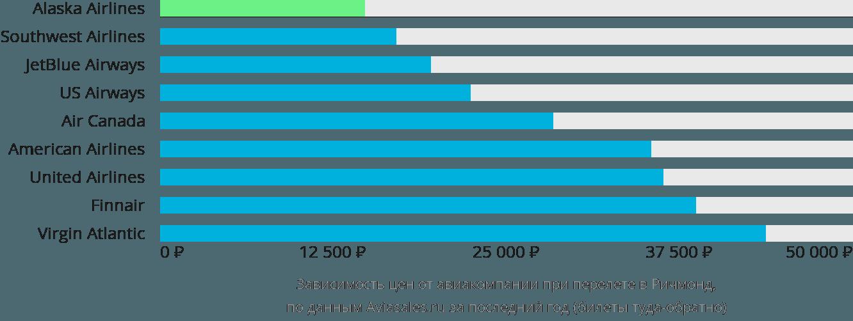 Динамика цен в зависимости от авиакомпании, совершающей перелет в Ричмонд