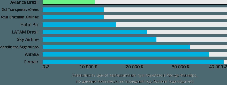 Динамика цен в зависимости от авиакомпании, совершающей перелет в Рио-де-Жанейро