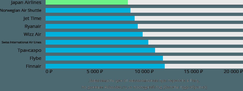 Динамика цен в зависимости от авиакомпании, совершающей перелет в Ригу