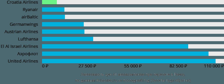 Динамика цен в зависимости от авиакомпании, совершающей перелет в Риеку