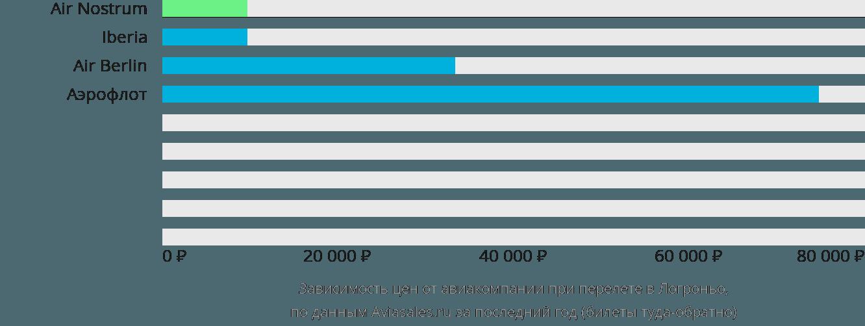 Динамика цен в зависимости от авиакомпании, совершающей перелет в Логроньо