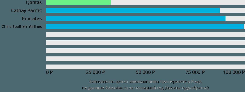 Динамика цен в зависимости от авиакомпании, совершающей перелет в Рому