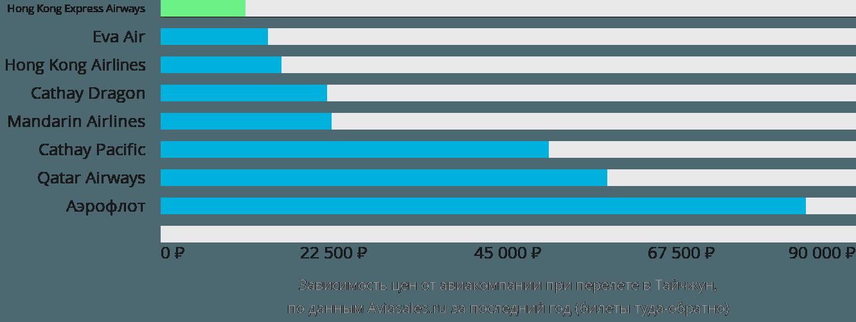 Динамика цен в зависимости от авиакомпании, совершающей перелет в Тайчжун