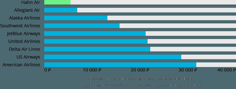 Динамика цен в зависимости от авиакомпании, совершающей перелет в Рино