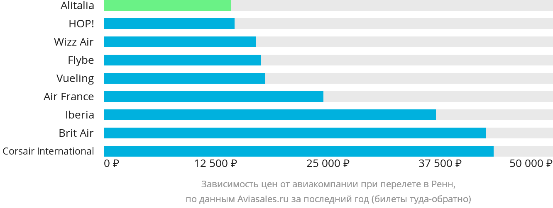 Динамика цен в зависимости от авиакомпании, совершающей перелет в Ренн