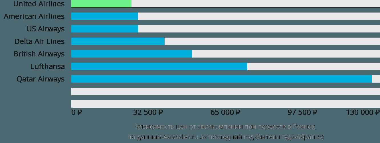Динамика цен в зависимости от авиакомпании, совершающей перелет в Роанок