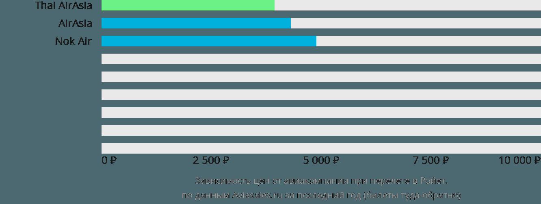 Динамика цен в зависимости от авиакомпании, совершающей перелет в Ройет