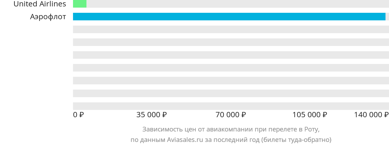 Динамика цен в зависимости от авиакомпании, совершающей перелет в Роту