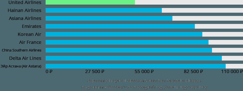 Динамика цен в зависимости от авиакомпании, совершающей перелет в Корор