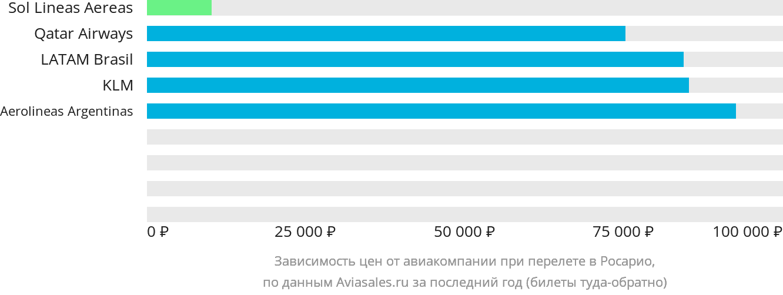 Динамика цен в зависимости от авиакомпании, совершающей перелет в Росарио