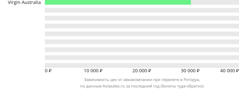 Динамика цен в зависимости от авиакомпании, совершающей перелет в Роторуа