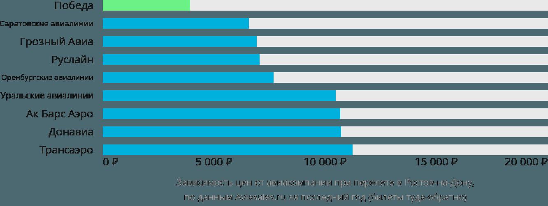 Динамика цен в зависимости от авиакомпании, совершающей перелет в Ростов-на-Дону