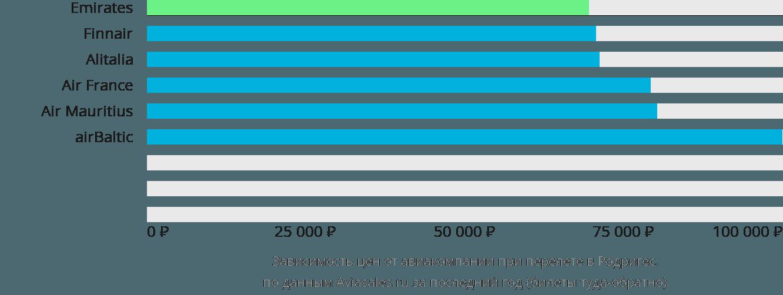 Динамика цен в зависимости от авиакомпании, совершающей перелет Родригс