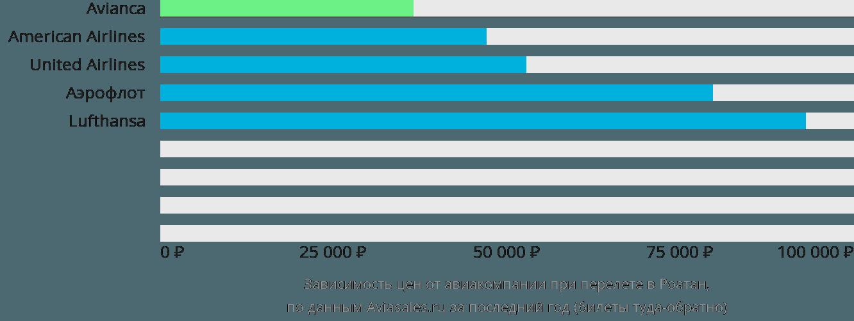 Динамика цен в зависимости от авиакомпании, совершающей перелет в Роатан