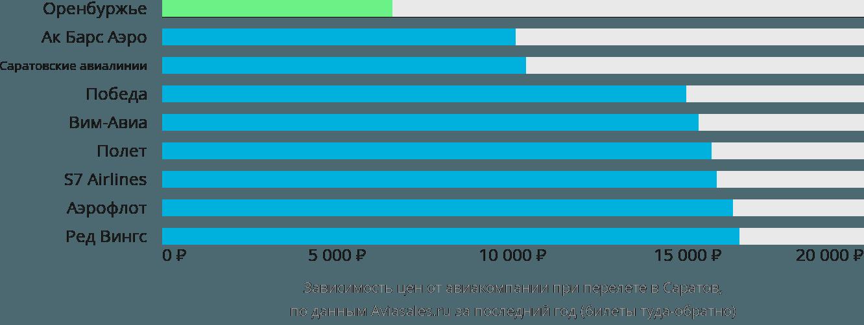 Динамика цен в зависимости от авиакомпании, совершающей перелет в Саратов