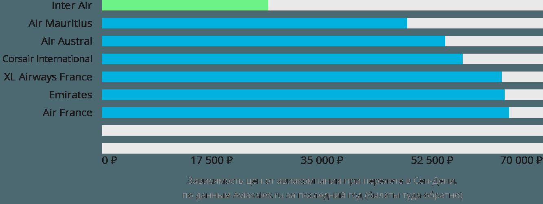 Динамика цен в зависимости от авиакомпании, совершающей перелет в Сен-Дени