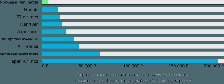 Динамика цен в зависимости от авиакомпании, совершающей перелет в Рованиеми