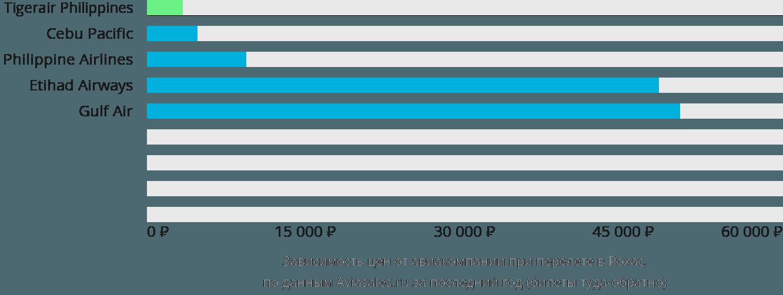 Динамика цен в зависимости от авиакомпании, совершающей перелет в Рохас Сити