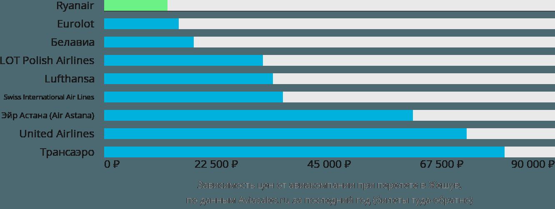 Динамика цен в зависимости от авиакомпании, совершающей перелет в Жешув