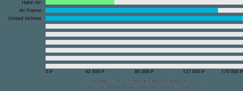 Динамика цен в зависимости от авиакомпании, совершающей перелет в Сабу