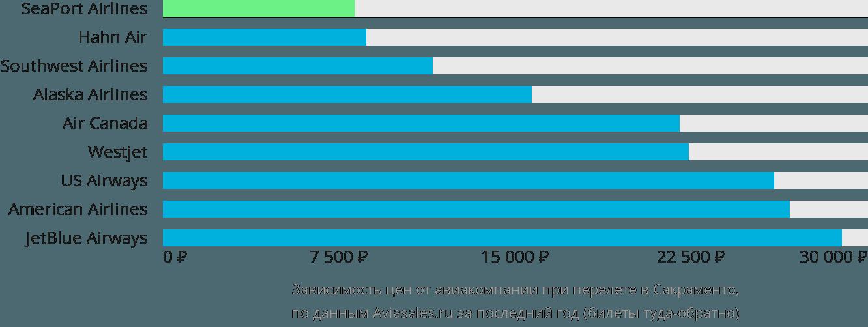 Динамика цен в зависимости от авиакомпании, совершающей перелет в Сакраменто