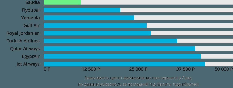 Динамика цен в зависимости от авиакомпании, совершающей перелет в Сану