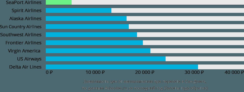 Динамика цен в зависимости от авиакомпании, совершающей перелет в Сан-Диего