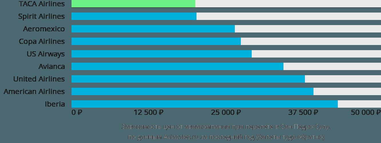 Динамика цен в зависимости от авиакомпании, совершающей перелет в Сан-Педро-Сулу