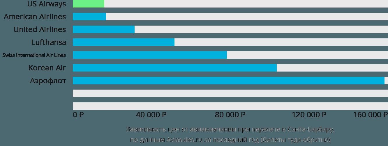 Динамика цен в зависимости от авиакомпании, совершающей перелет в Санта-Барбару