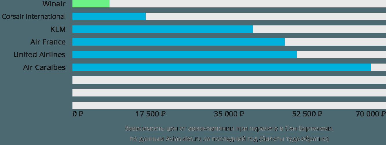 Динамика цен в зависимости от авиакомпании, совершающей перелет в Сен-Бартелеми