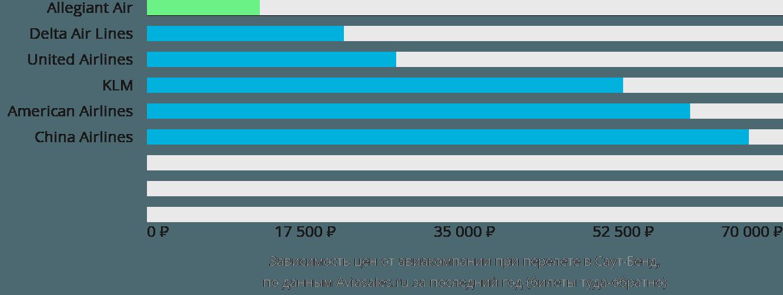 Динамика цен в зависимости от авиакомпании, совершающей перелет в Саут-Бенд