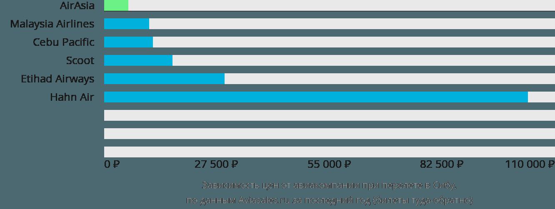 Динамика цен в зависимости от авиакомпании, совершающей перелет в Сибу