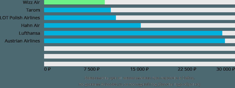Динамика цен в зависимости от авиакомпании, совершающей перелет в Сибиу