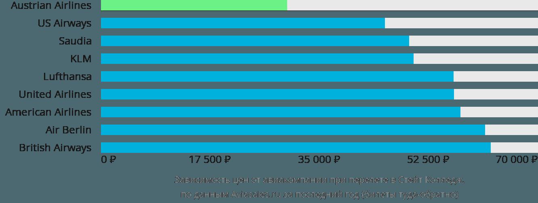 Динамика цен в зависимости от авиакомпании, совершающей перелет в Стейт Колледж