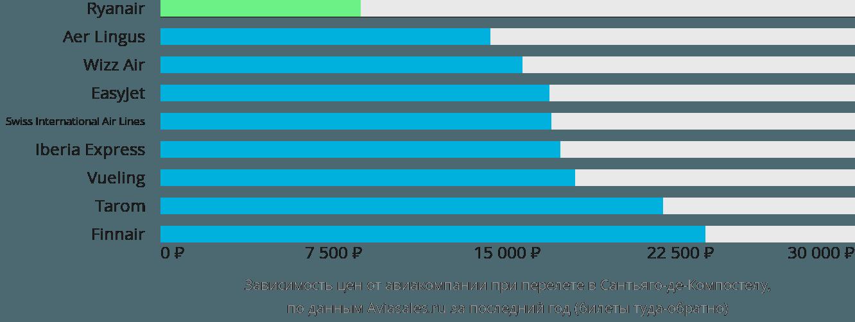 Динамика цен в зависимости от авиакомпании, совершающей перелет Сантьяго Де Компостела