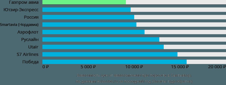 Динамика цен в зависимости от авиакомпании, совершающей перелет в Сыктывкар