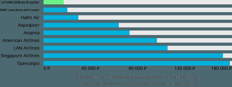 Динамика цен в зависимости от авиакомпании, совершающей перелет в Сан-Кристобаль
