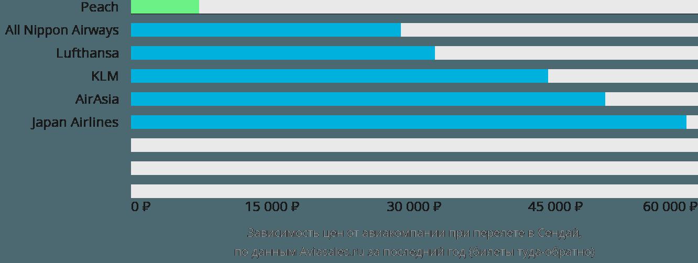 Динамика цен в зависимости от авиакомпании, совершающей перелет в Сендай