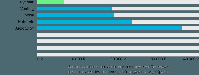Динамика цен в зависимости от авиакомпании, совершающей перелет в Сантандер