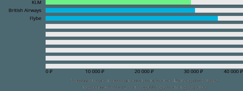 Динамика цен в зависимости от авиакомпании, совершающей перелет Шетландские острова